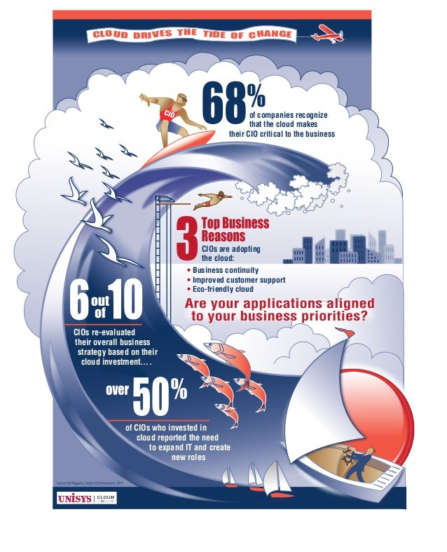 CLOUD DRIVES THE TIDE OF CHANGE CIOs re-evaluated their overall business strategy based on their cloud investment.... of C...