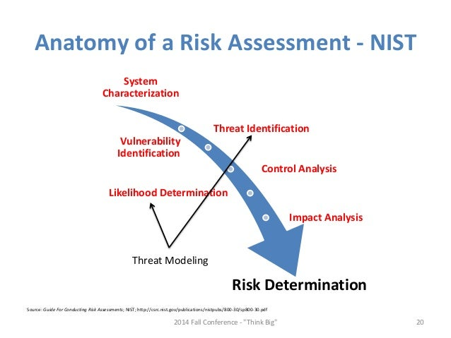 How to Improve Your Risk Assessments with Attacker-Centric Threat Mod…