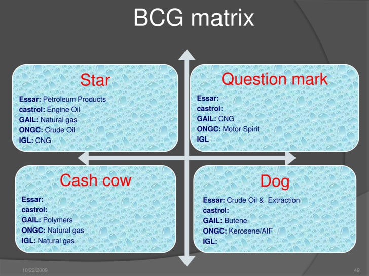 bcg matrix for ongc Ongc - download as word doc (doc / docx), pdf file (pdf), text file (txt) or read online o scribd é o maior site social de leitura e publicação do mundo buscar buscar.
