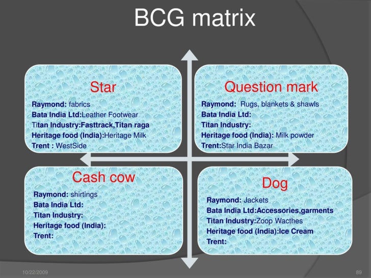 Bcg matrix of godrej