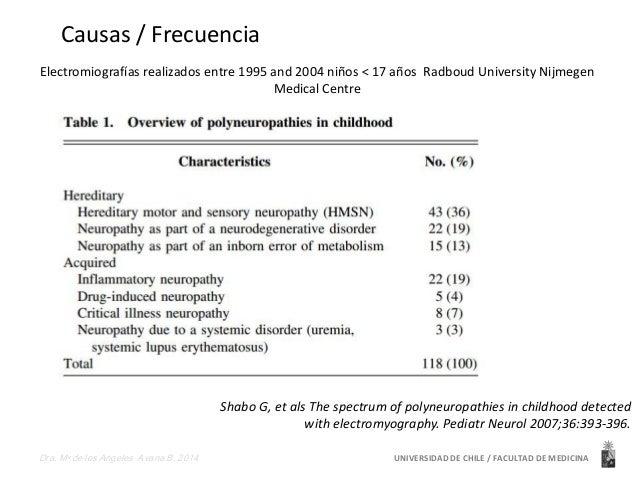 Causas / Frecuencia  Electromiografías realizados entre 1995 and 2004 niños < 17 años Radboud University Nijmegen  Medical...