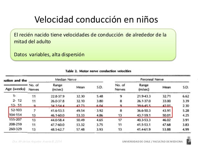 Velocidad conducción en niños  El recién nacido tiene velocidades de conducción de alrededor de la  mitad del adulto  Dato...