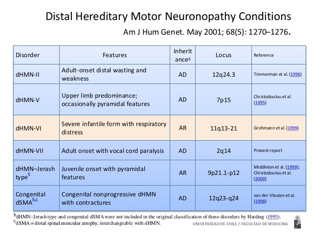 Distal Hereditary Motor Neuronopathy Conditions  Am J Hum Genet. May 2001; 68(5): 1270–1276.  Disorder Features  dHMN-II  ...