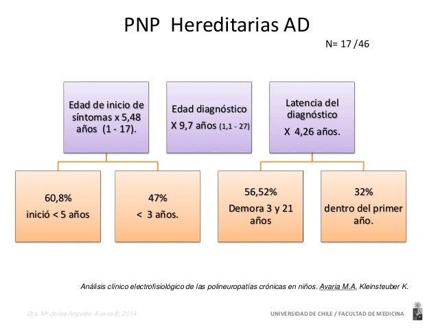 PNP Hereditarias AD  Edad de inicio de  síntomas x 5,48  años (1 - 17).  60,8%  inició < 5 años  47%  Edad diagnóstico  X ...