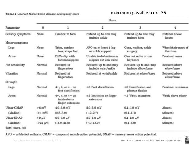 Neuropatías asociadas a trastornos  metabólico/neurodegenerativos:  Axonales Desmielinizantes  Friedreich Glicoproteínas  ...