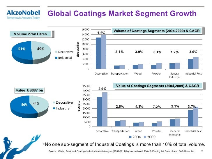Global Industrial Coatings Market Trends, Applications, Analysis, Growth, and Forecast to 2027
