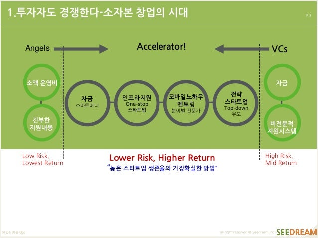 [2014 Fall Global Startup Conference] 초기기업 투자협상 가능한가(조용국) Slide 3