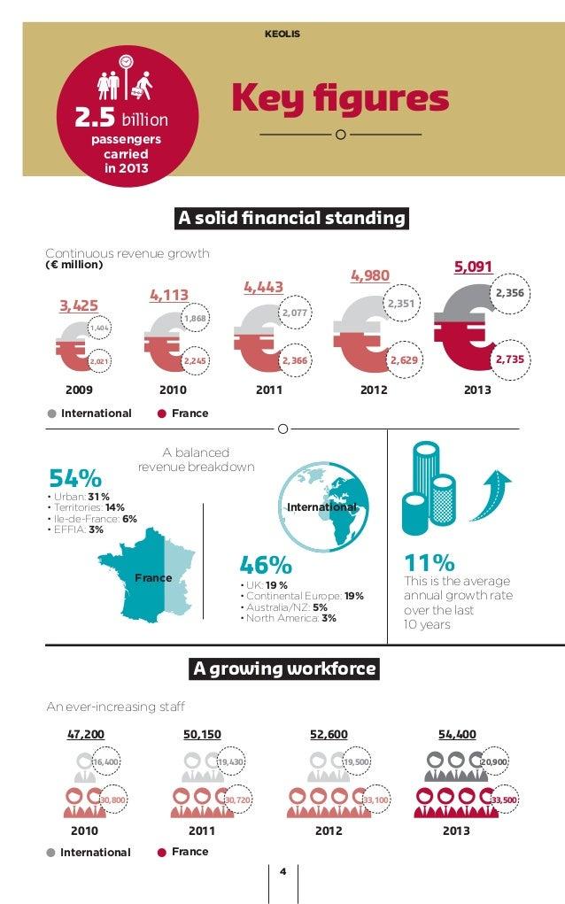 4 KEOLIS Key figures • Urban: 31% • Territories: 14% • Ile-de-France: 6% • EFFIA: 3% A growing workforce 47,200 50,150 52,...