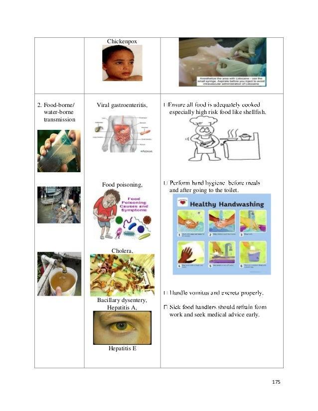 Mode Of Transmission Of Food Poisoning