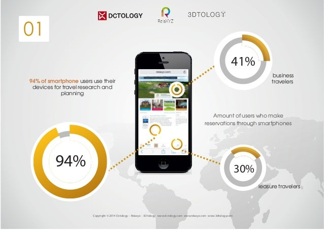 01  94% of smartphone users use their  devices for travel research and  Copyright © 2014 Dctology – Relaxyz – 3Dtology www...