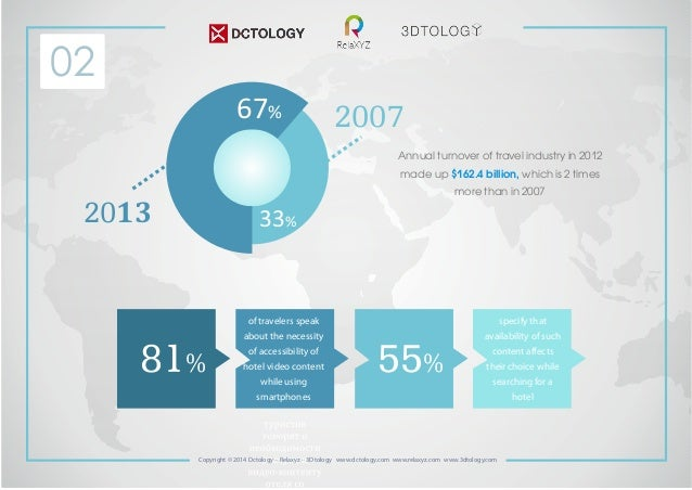 2007  2013  67%  33%  Annual turnover of travel industry in 2012  made up $162.4 billion, which is 2 times  of travelers s...
