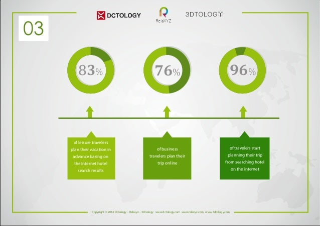 83% 76% 96%  03  of leisure travelers  plan their vacation in  advance basing on  the Internet hotel  search results  of b...