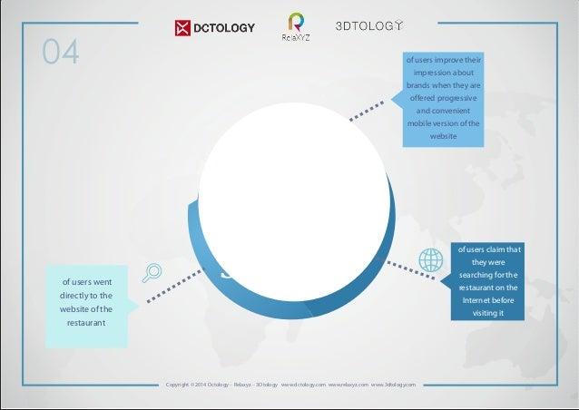 04  Copyright © 2014 Dctology – Relaxyz – 3Dtology www.dctology.com www.relaxyz.com www.3dtology.com  of users went  direc...
