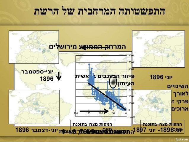 הראשונות בשנתיים התפוצהבשנים התפוצה7,8ו-9 בשנים התפוצה5-6 בשנים התפוצה3-4 יוני1896 יוני-ספטמבר 1...