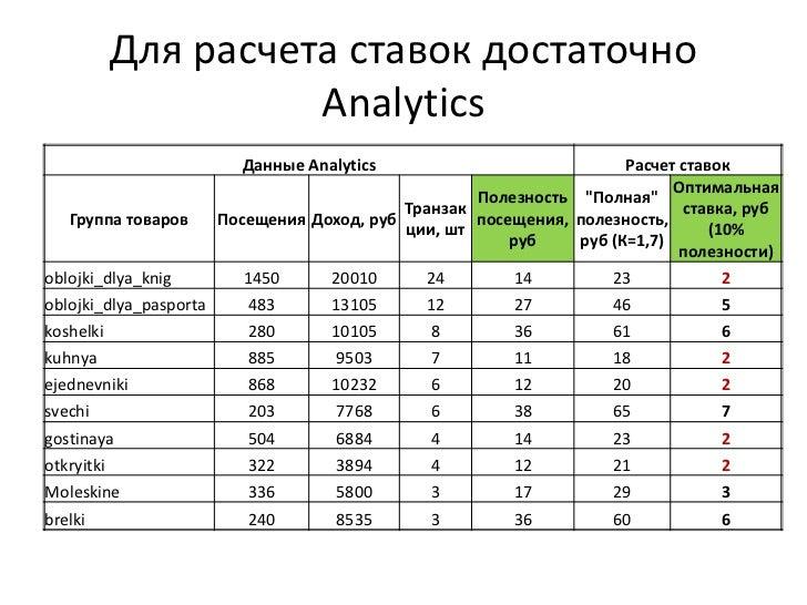 Для расчета ставок достаточно Analytics<br />