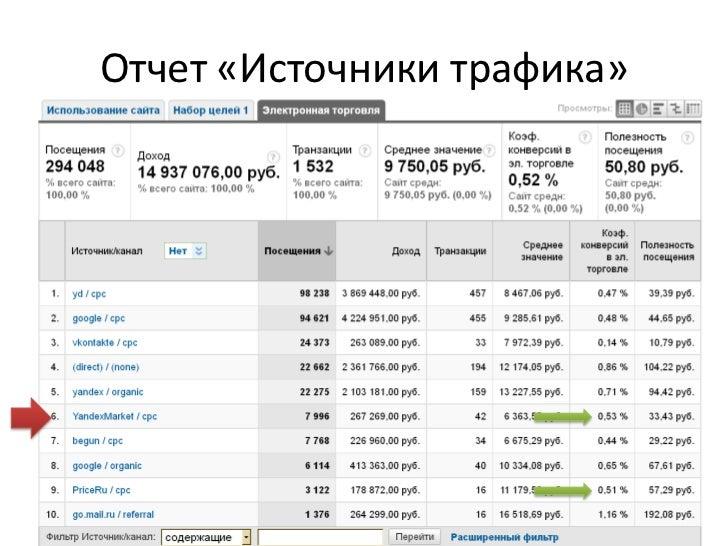 Разметка ссылок на товары в YML<br />Метки UTM, как в CPC рекламе<br />Отчеты Электронной Торговли:<br />Клики, доход, кон...