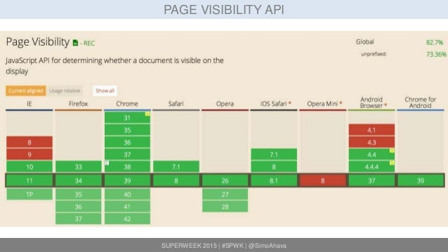 SUPERWEEK 2015 | #SPWK | @SimoAhava PAGE VISIBILITY API