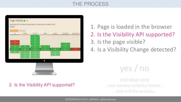 SUPERWEEK 2015 | #SPWK | @SimoAhava THE PROCESS 2. Is the Visibility API supported? 1. Page is loaded in the browser 2. Is...