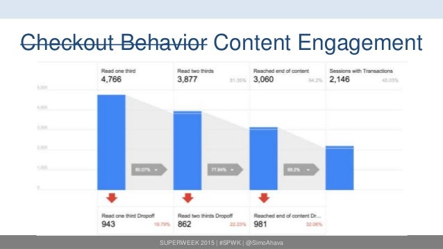 SUPERWEEK 2015 | #SPWK | @SimoAhava Checkout Behavior Content Engagement