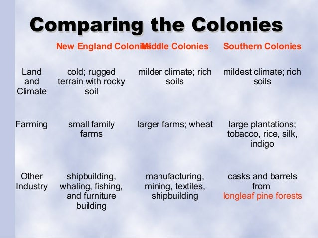 differences between new england south and middle colonies New england colonies- industrial:shipbuilding fishing and lumber middle  colonies- industrial/agricultural:furs, fishing, whaling southern colonies-.