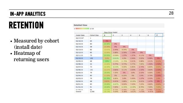 28 • Measured by cohort (install date) • Heatmap of returning users IN-APP ANALYTICS RETENTION