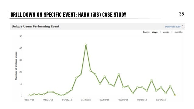 35DRILL DOWN ON SPECIFIC EVENT: HAHA (iOS) CASE STUDY
