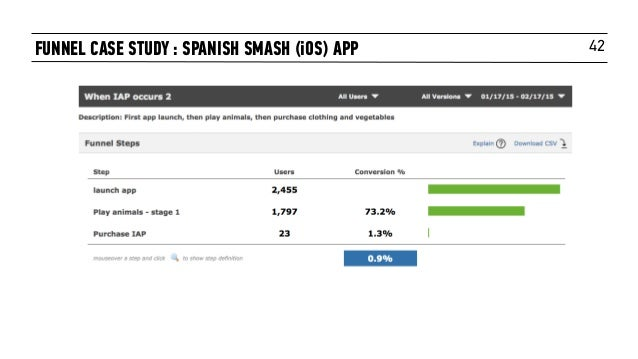42FUNNEL CASE STUDY : SPANISH SMASH (iOS) APP