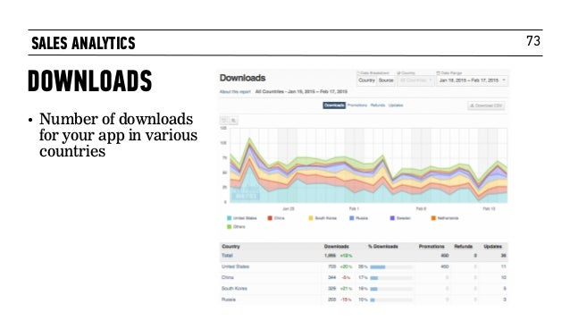 73 • Number of downloads for your app in various countries SALES ANALYTICS DOWNLOADS