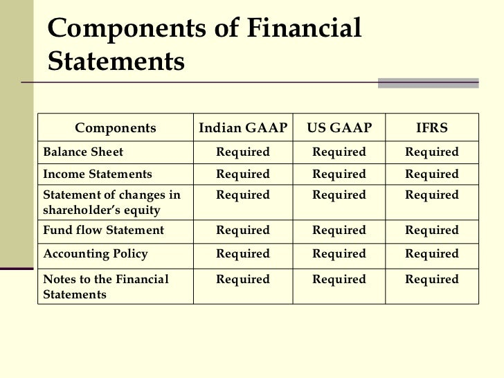comparing ifrs to gaap essay Comparing ifrs to gaap essay comparing ifrs to gaap essay in the accounting industry, there are various principles and guidelines by which financial accountants, analysts, and organizations need to abide by.