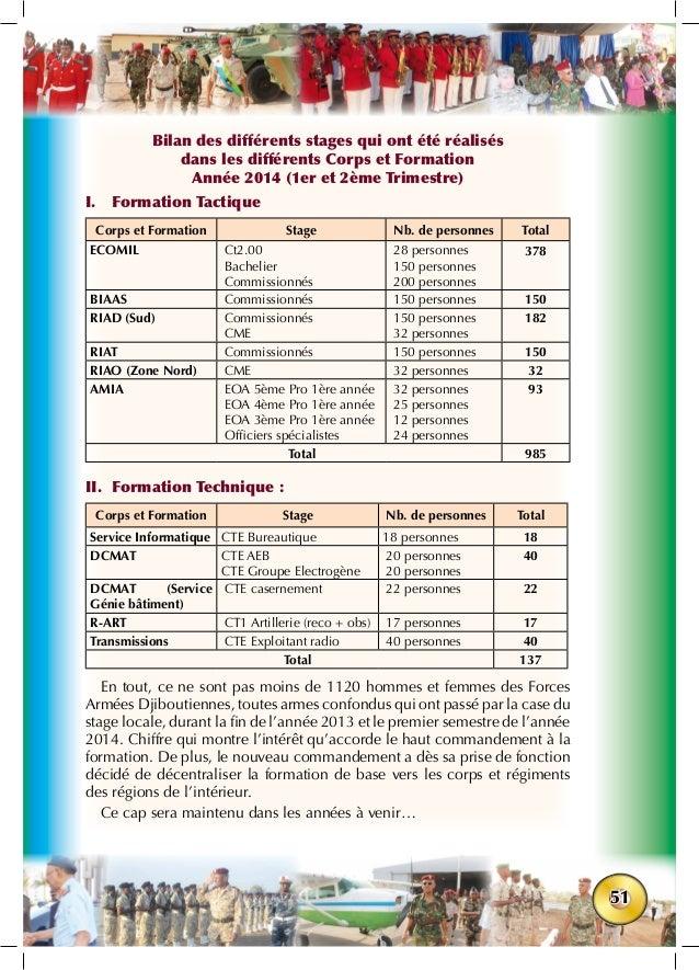 51 Bilan des différents stages qui ont été réalisés dans les différents Corps et Formation Année 2014 (1er et 2ème Trimest...