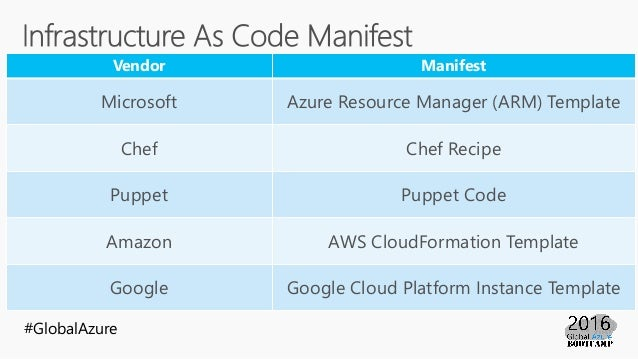 Azure resource manager arm template beginner 39 s guide for Chef template resource