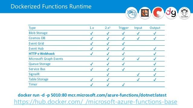 Deep Dive Azure Functions - Global Azure Bootcamp 2019