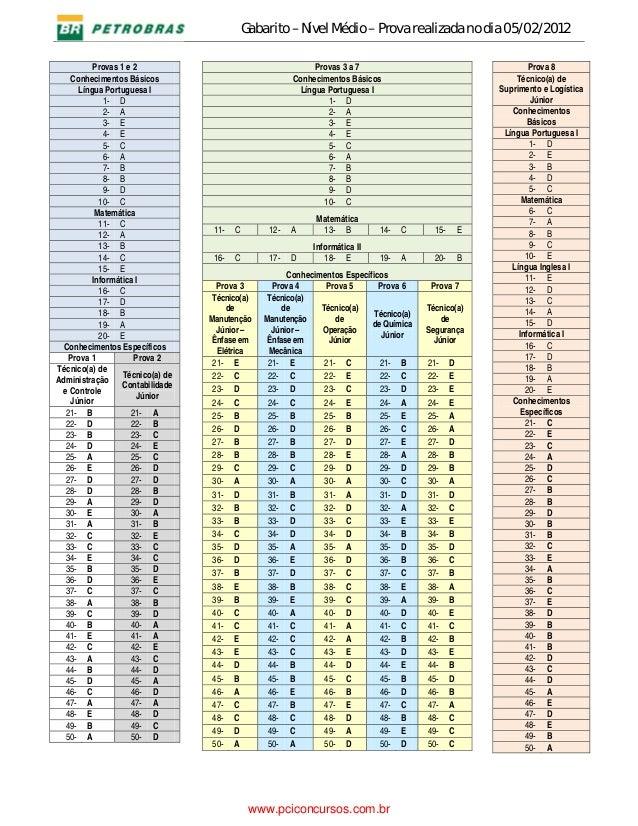 Gabarito – Nível Médio – Prova realizada no dia 05/02/2012   Provas 1 e 2 Conhecimentos Básicos Língua Portuguesa I 1...