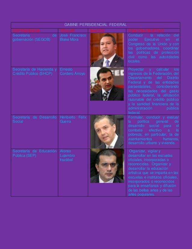 GABINE PERISIDENCIAL FEDERAL DEPENDENCIA TITULAR IMAGEN FUNCIÓN/OBJETIVO Secretaria de gobernación (SEGOB) José Francisco ...