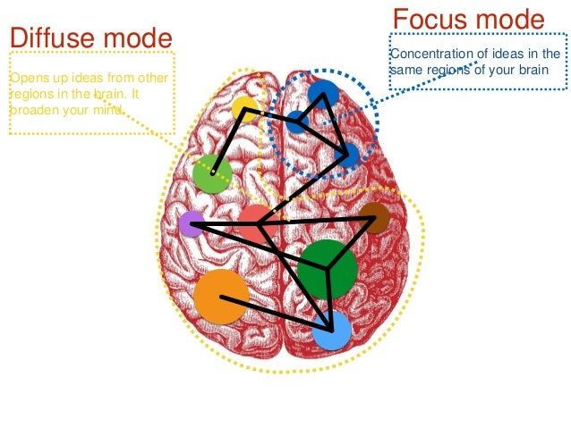 Kết quả hình ảnh cho focus mode and diffuse mode of brain