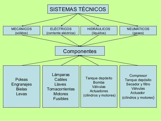 Sistemas t cnicos for Que son tecnicas de oficina