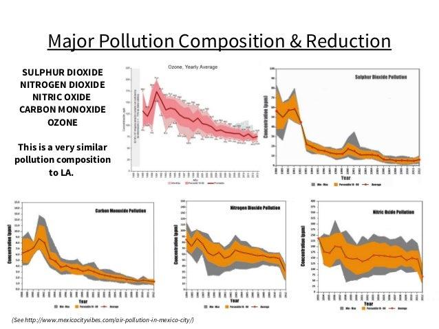 Major Pollution Composition & Reduction SULPHUR DIOXIDE NITROGEN DIOXIDE NITRIC OXIDE CARBON MONOXIDE OZONE This is a very...