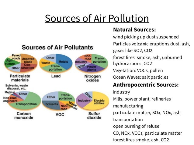 Sources of Air Pollution Natural Sources: wind picking up dust suspended Particles volcanic eruptions dust, ash, gases lik...