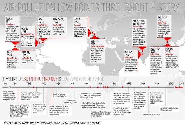 Photo from The Week: http://theweek.com/articles/586863/brief-history-air-pollution
