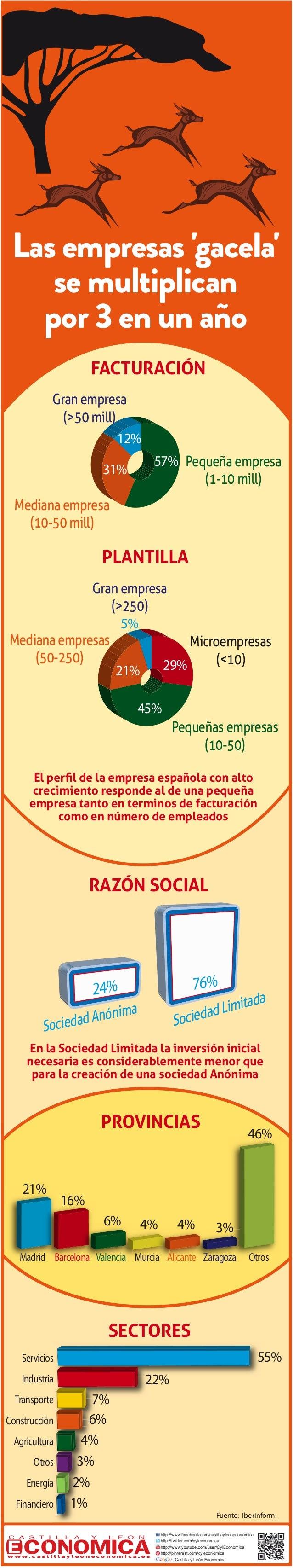 Las empresas 'gacela' se multiplican por 3 en un año Fuente: Iberinform. FACTURACIÓN 57% 12% 31% Pequeña empresa (1-10 mil...