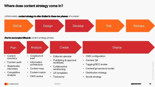 Content Strategy For Ux Designers General Assembly Guest Lecture