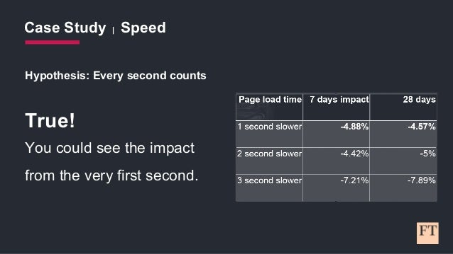 Case Study | Speed Hypothesis: Every second counts True! You could see the impact from the very first second.