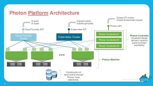 Photon controller an open source container infrastructure for The foundry architecture 00