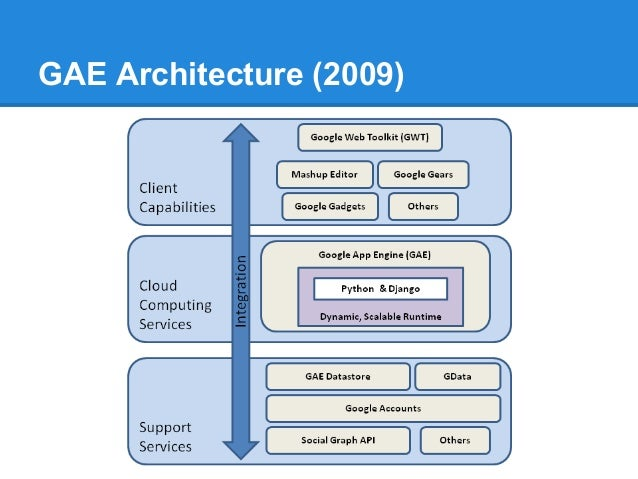 google app engine essay Google app engine lets you build and run your own custom applications on google's servers app engine applications are easy to create, maintain, and scale as your traffic and data storage needs change you simply upload your application source code and it's ready to go.