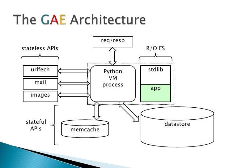 The Gae Application Life Cycle<br > 7: Google App Engine Block Diagram At Shintaries.co