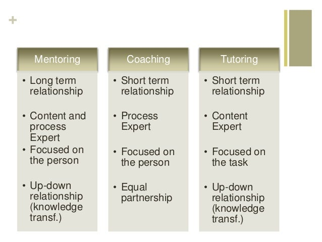 + Mentoring • Long term relationship • Content and process Expert • Focused on the person • Up-down relationship (knowledg...