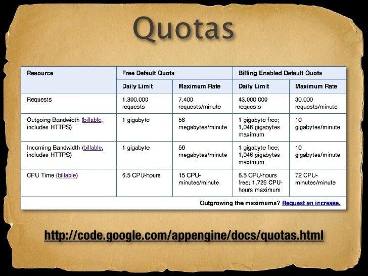 Quotas     http://code.google.com/appengine/docs/quotas.html