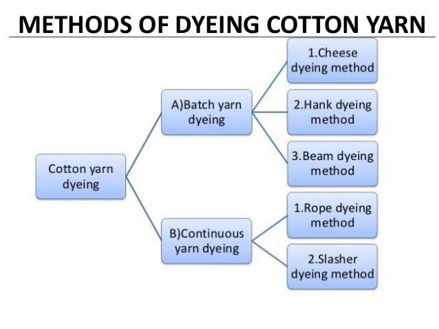 process flow chart of yarn dyeing    process    of manufacturing and    dyeing    cotton cotton     process    of manufacturing and    dyeing    cotton cotton