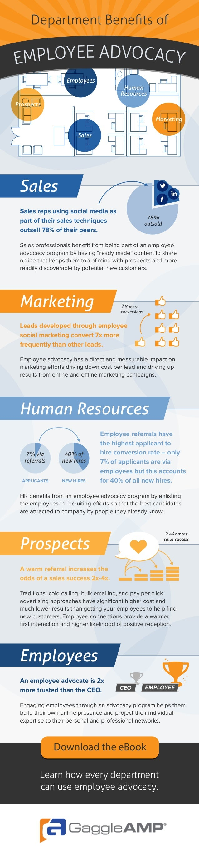 Department Benefits of Employee advocacy has a direct and measurable impact on marketing efforts driving down cost per lead...