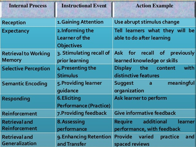 Teaching learning structure and teaching tactics.